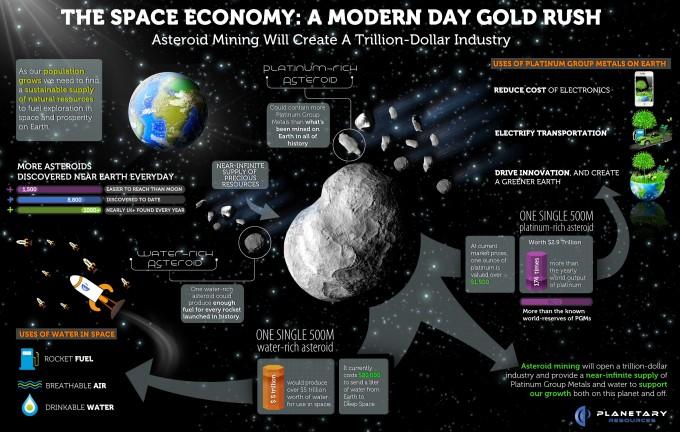 Space-Economy