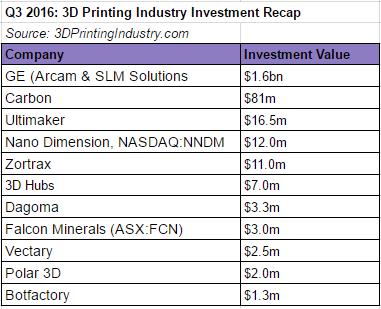q3-3d-printing-investment-recap